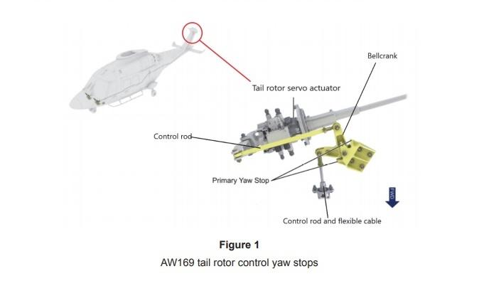 AAIB ชี้เหตุ ฮ.เจ้าสัววิชัยตก ระบบขัดข้อง ใบพัดไม่เชื่อมต่อ เครื่องไม่ตอบสนองคำสั่งนักบิน