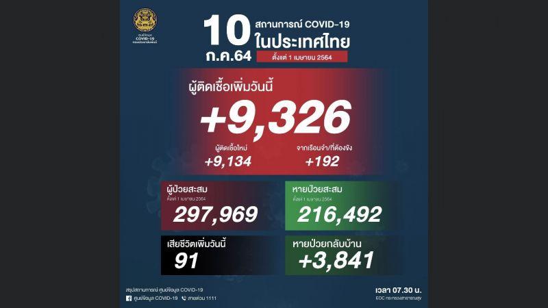 โควิดประเทศไทยวิกฤติ ยอดผู้เสียชีวิตวันเดียวพุ่ง 91 ติดเชื้อเพิ่มอีก 9,326 ราย